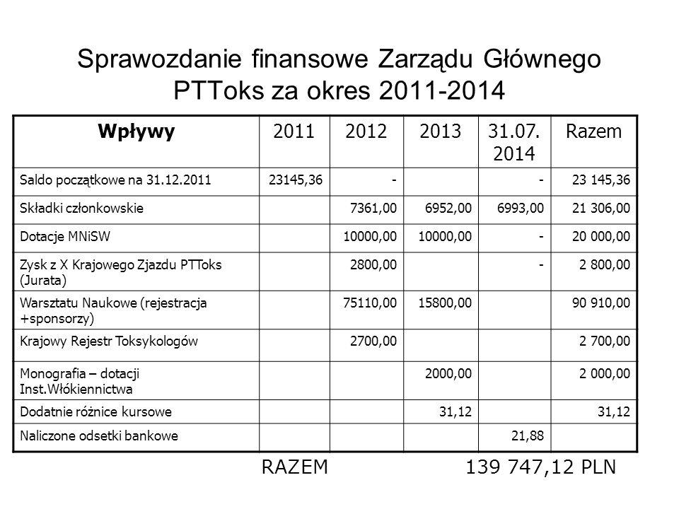 Sprawozdanie finansowe Zarządu Głównego PTToks za okres 2011-2014 Wpływy20112012201331.07. 2014 Razem Saldo początkowe na 31.12.201123145,36-- Składki