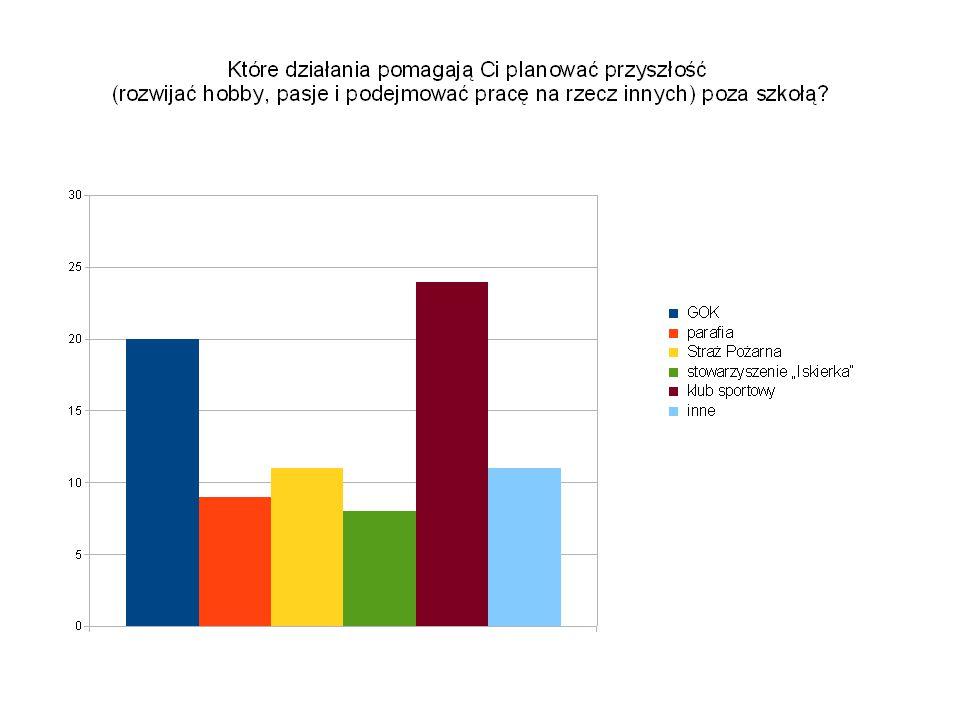 Badanie wśród rodziców uczniów Gimnazjum.