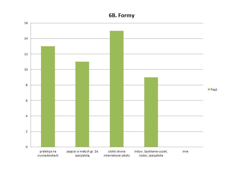 Wyniki ankiety – uczniowie ZSZ i LO