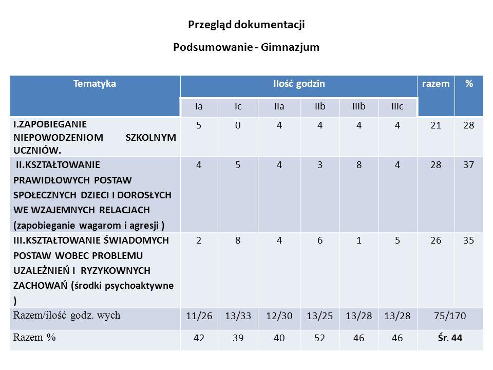 Przegląd dokumentacji Podsumowanie - Gimnazjum TematykaIlość godzinrazem% IaIcIIaIIbIIIbIIIc I.ZAPOBIEGANIE NIEPOWODZENIOM SZKOLNYM UCZNIÓW. 504444212