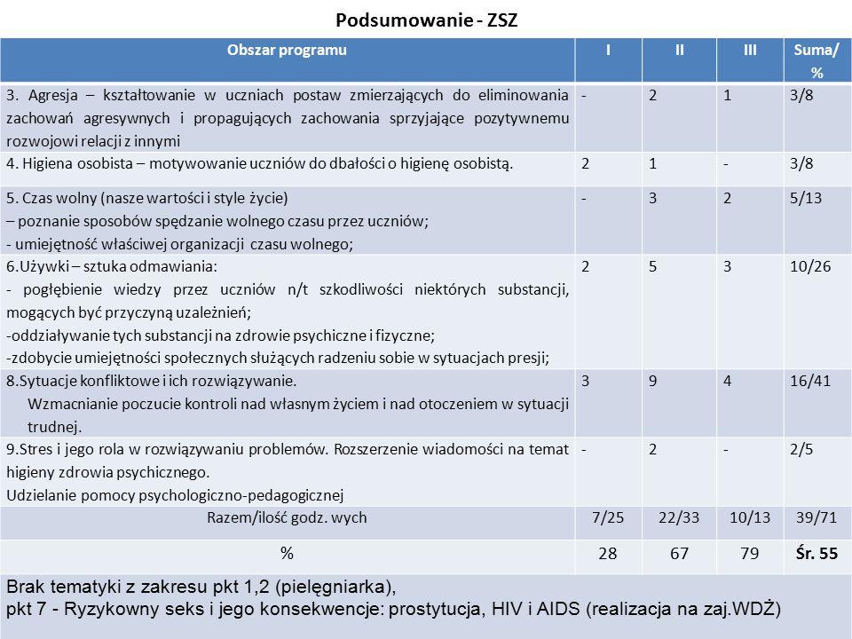 Podsumowanie - ZSZ Obszar programuIIIIII Suma/ % 3.