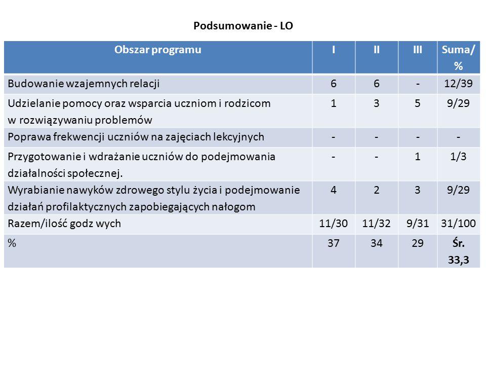 Podsumowanie - LO Obszar programuIIIIII Suma/ % Budowanie wzajemnych relacji66-12/39 Udzielanie pomocy oraz wsparcia uczniom i rodzicom w rozwiązywaniu problemów 1359/29 Poprawa frekwencji uczniów na zajęciach lekcyjnych---- Przygotowanie i wdrażanie uczniów do podejmowania działalności społecznej.