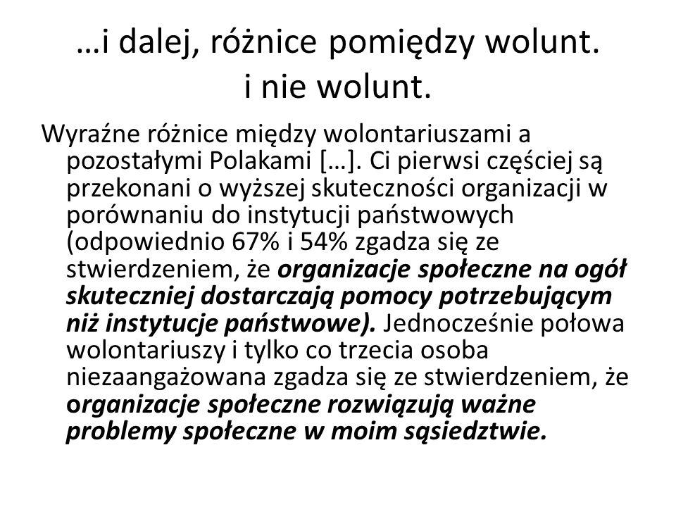 …i dalej, różnice pomiędzy wolunt. i nie wolunt. Wyraźne różnice między wolontariuszami a pozostałymi Polakami […]. Ci pierwsi częściej są przekonani