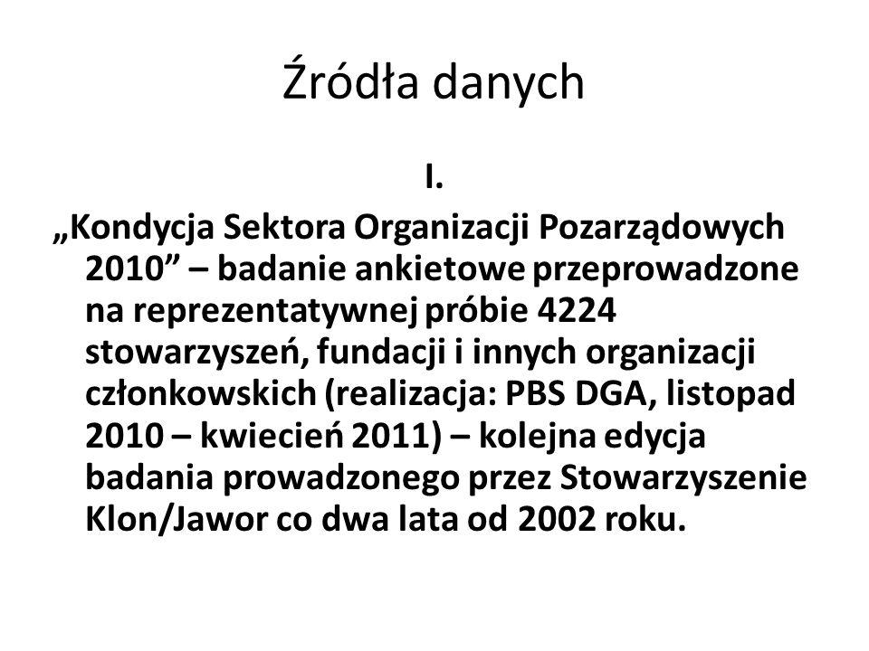 """Źródła danych I. """"Kondycja Sektora Organizacji Pozarządowych 2010"""" – badanie ankietowe przeprowadzone na reprezentatywnej próbie 4224 stowarzyszeń, fu"""
