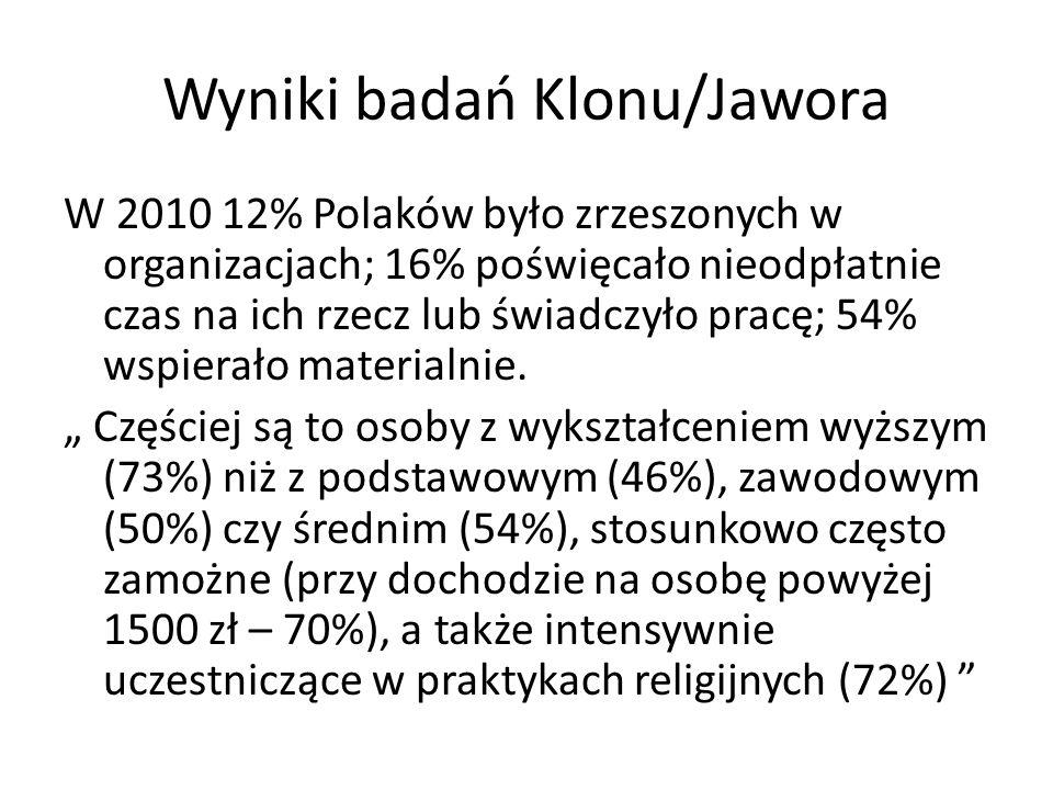 Wyniki badań Klonu/Jawora W 2010 12% Polaków było zrzeszonych w organizacjach; 16% poświęcało nieodpłatnie czas na ich rzecz lub świadczyło pracę; 54%