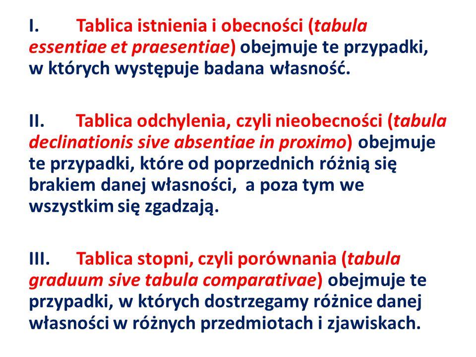 I.Tablica istnienia i obecności (tabula essentiae et praesentiae) obejmuje te przypadki, w których występuje badana własność.