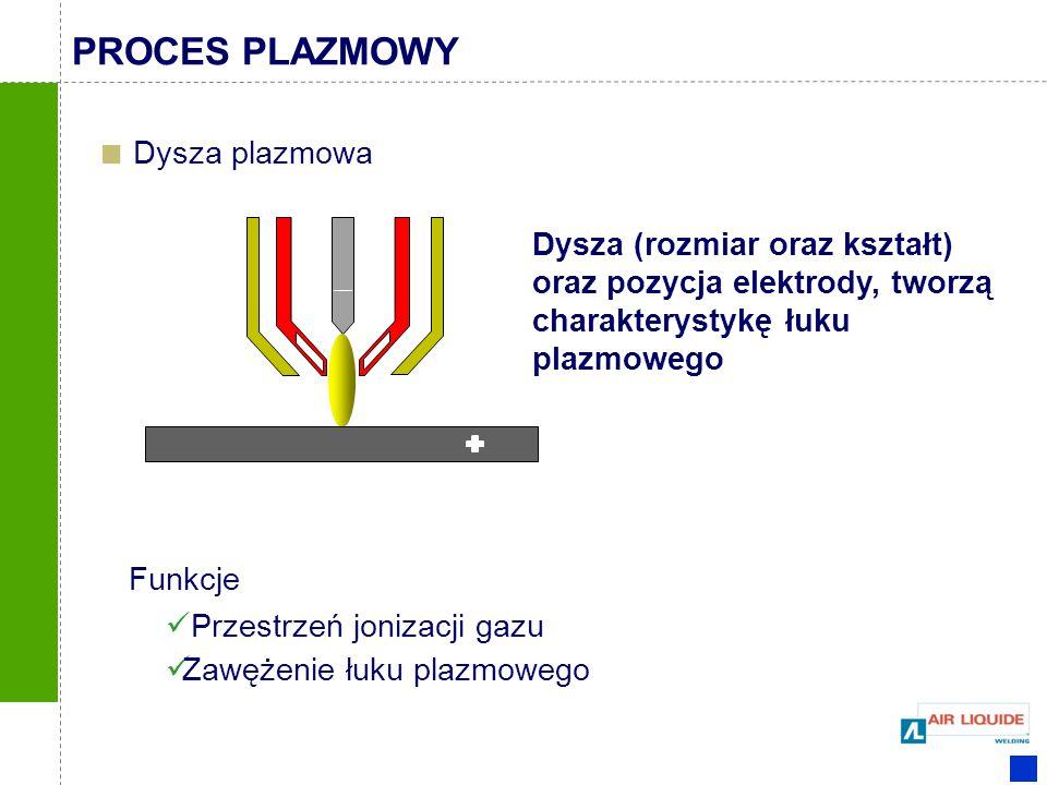 Przestrzeń jonizacji gazu Zawężenie łuku plazmowego Funkcje Dysza (rozmiar oraz kształt) oraz pozycja elektrody, tworzą charakterystykę łuku plazmoweg
