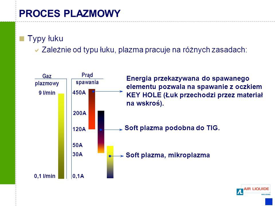 Typy łuku  Zależnie od typu łuku, plazma pracuje na różnych zasadach: Prąd spawania 450A 200A 120A 50A 30A 0,1A Energia przekazywana do spawanego ele