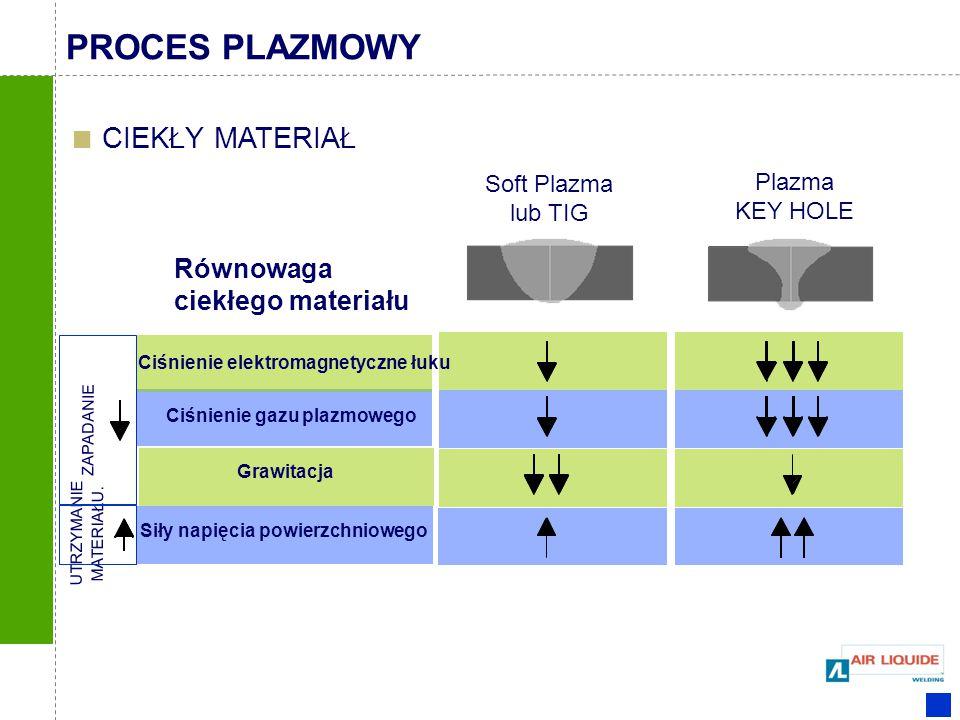 Plazma KEY HOLE Soft Plazma lub TIG Równowaga ciekłego materiału CIEKŁY MATERIAŁ Ciśnienie gazu plazmowego Grawitacja Siły napięcia powierzchniowego C