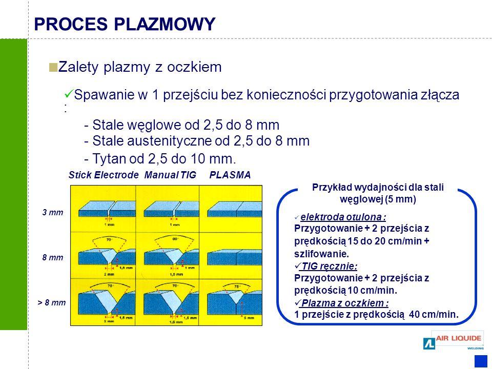 Spawanie w 1 przejściu bez konieczności przygotowania złącza : - Stale węglowe od 2,5 do 8 mm - Stale austenityczne od 2,5 do 8 mm - Tytan od 2,5 do 1