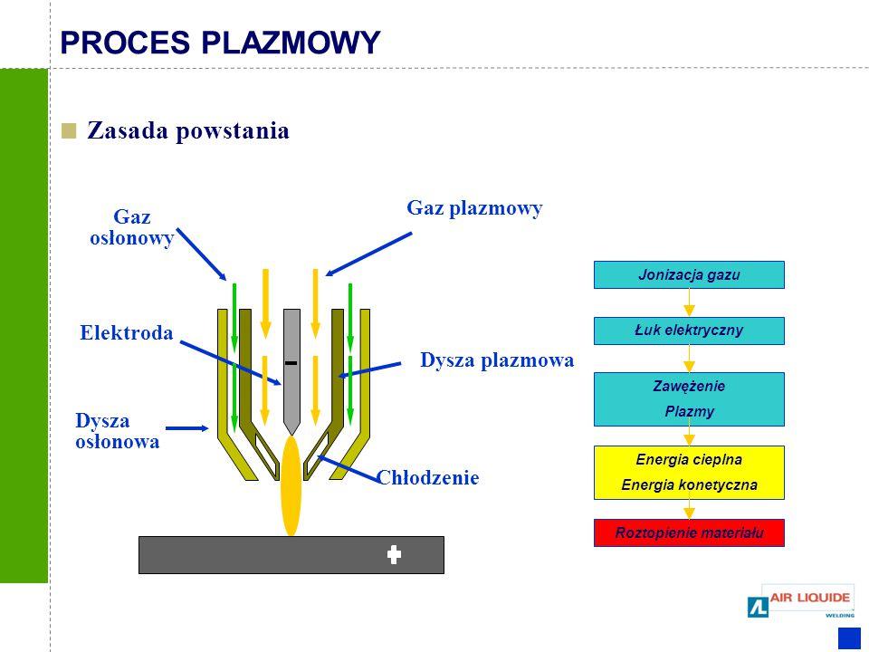 Roztopienie materiału Energia cieplna Energia konetyczna Zawężenie Plazmy Łuk elektryczny Jonizacja gazu Zasada powstania Gaz plazmowy Dysza plazmowa