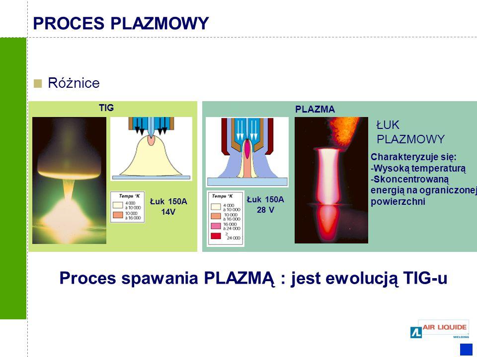 Różnice Łuk 150A 28 V ŁUK PLAZMOWY Charakteryzuje się: -Wysoką temperaturą -Skoncentrowaną energią na ograniczonej powierzchni Łuk 150A 14V PLAZMA TIG