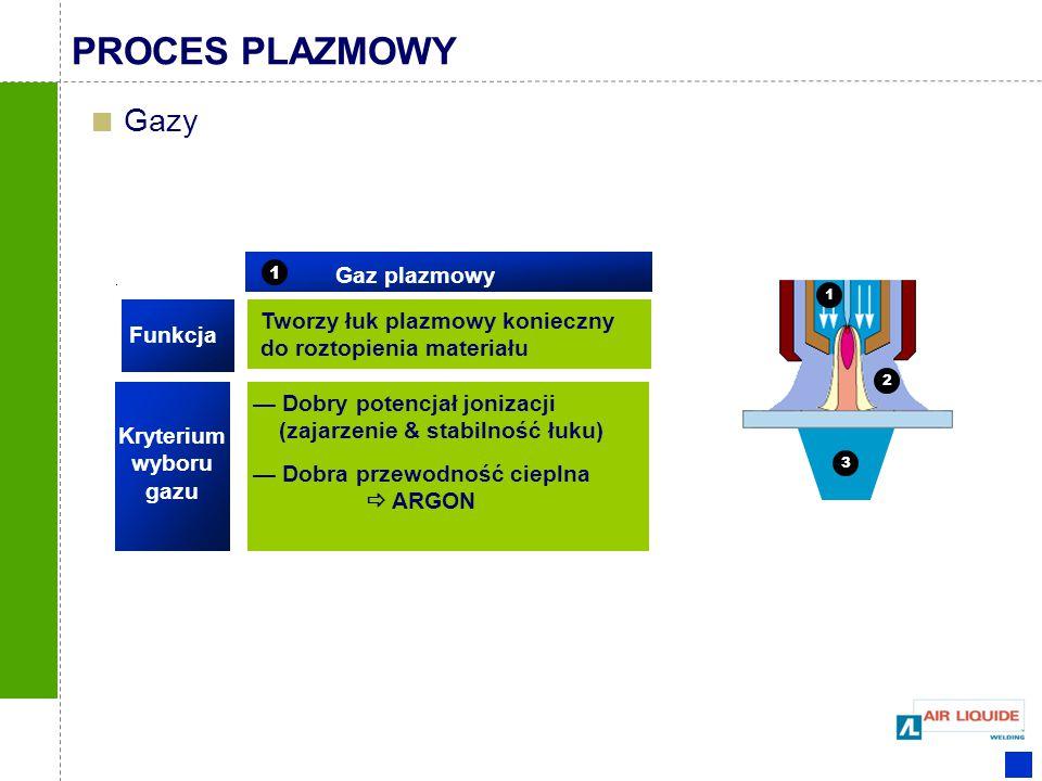 Tworzy łuk plazmowy konieczny do roztopienia materiału Gaz plazmowy 1 — Dobry potencjał jonizacji (zajarzenie & stabilność łuku) — Dobra przewodność c