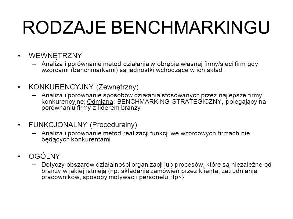 RODZAJE BENCHMARKINGU WEWNĘTRZNY –Analiza i porównanie metod działania w obrębie własnej firmy/sieci firm gdy wzorcami (benchmarkami) są jednostki wch