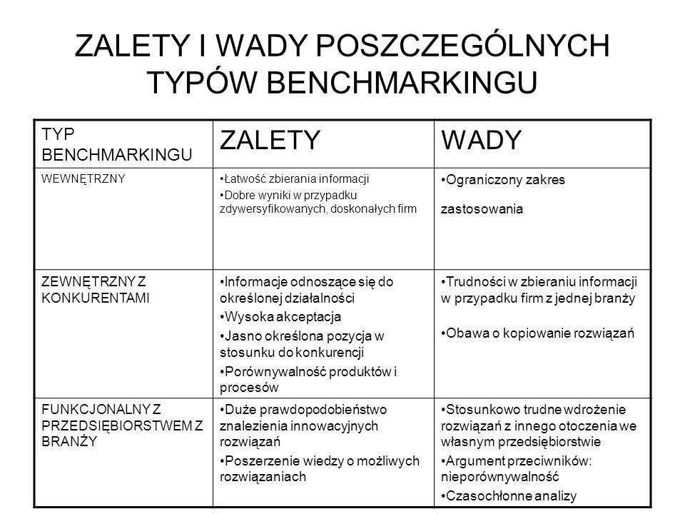 ZALETY I WADY POSZCZEGÓLNYCH TYPÓW BENCHMARKINGU TYP BENCHMARKINGU ZALETYWADY WEWNĘTRZNYŁatwość zbierania informacji Dobre wyniki w przypadku zdywersy