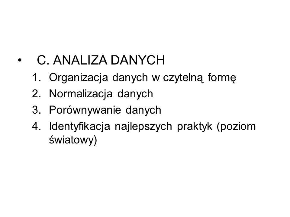 C. ANALIZA DANYCH 1.Organizacja danych w czytelną formę 2.Normalizacja danych 3.Porównywanie danych 4.Identyfikacja najlepszych praktyk (poziom świato