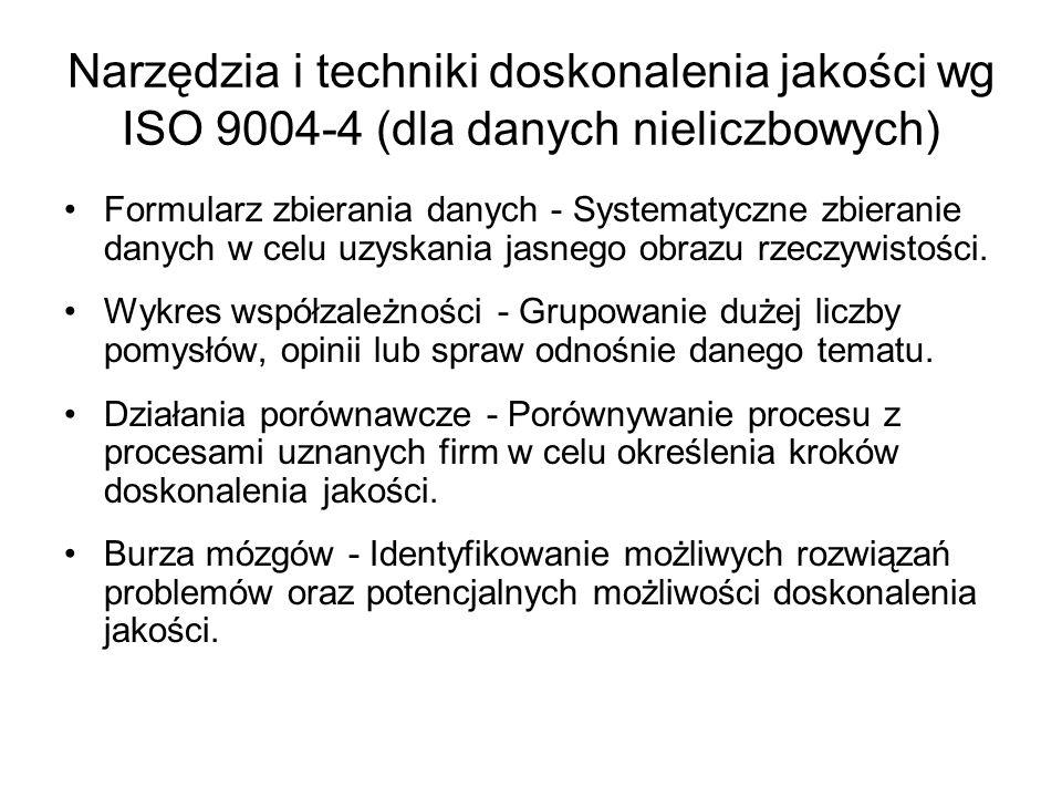 Narzędzia i techniki doskonalenia jakości wg ISO 9004-4 (dla danych nieliczbowych) Formularz zbierania danych - Systematyczne zbieranie danych w celu
