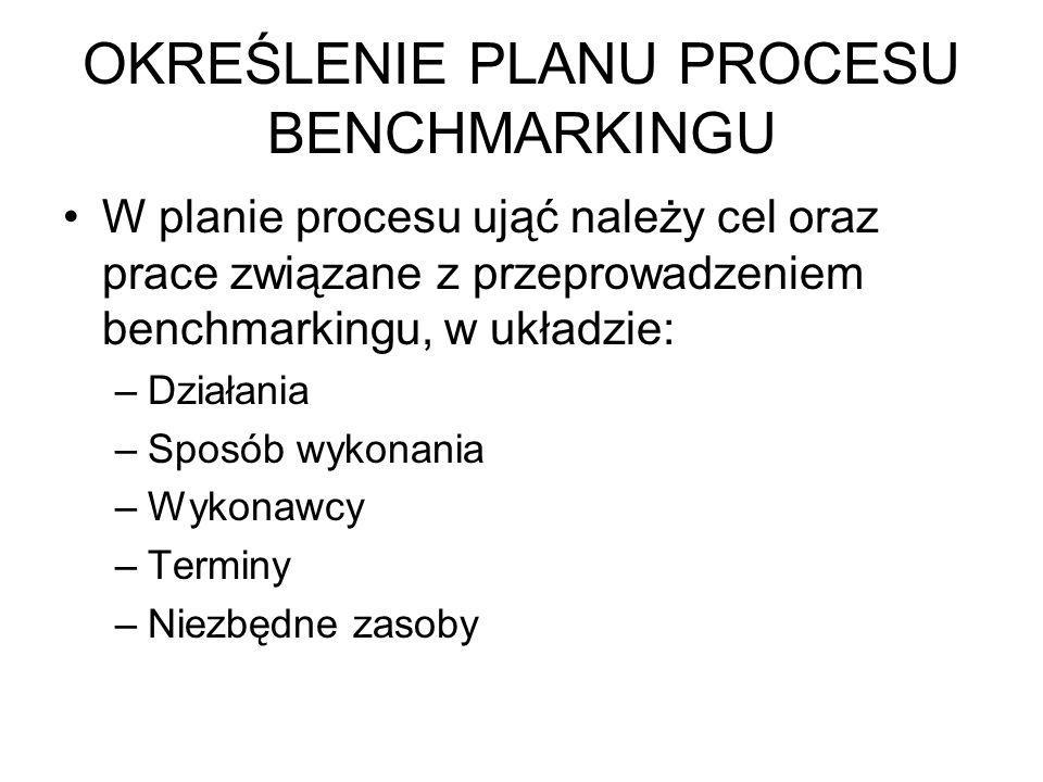 OKREŚLENIE PLANU PROCESU BENCHMARKINGU W planie procesu ująć należy cel oraz prace związane z przeprowadzeniem benchmarkingu, w układzie: –Działania –Sposób wykonania –Wykonawcy –Terminy –Niezbędne zasoby
