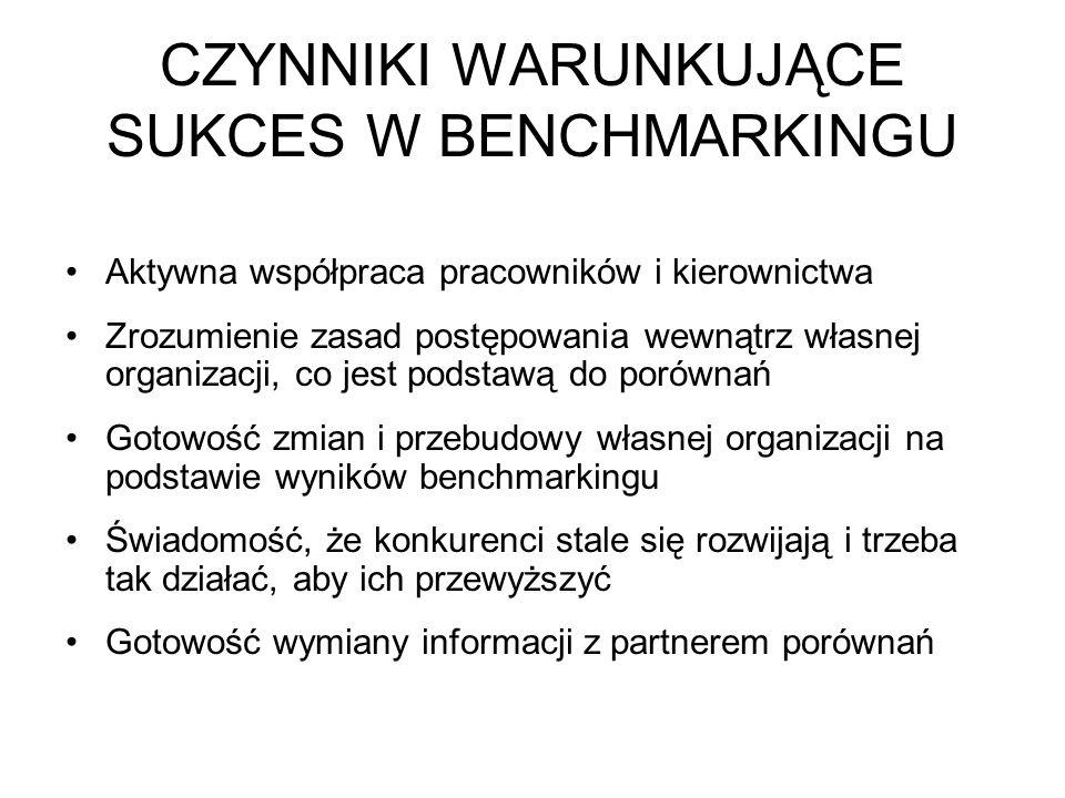 CZYNNIKI WARUNKUJĄCE SUKCES W BENCHMARKINGU Aktywna współpraca pracowników i kierownictwa Zrozumienie zasad postępowania wewnątrz własnej organizacji, co jest podstawą do porównań Gotowość zmian i przebudowy własnej organizacji na podstawie wyników benchmarkingu Świadomość, że konkurenci stale się rozwijają i trzeba tak działać, aby ich przewyższyć Gotowość wymiany informacji z partnerem porównań