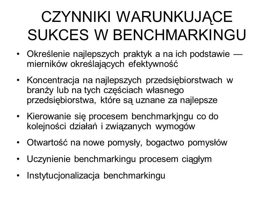 CZYNNIKI WARUNKUJĄCE SUKCES W BENCHMARKINGU Określenie najlepszych praktyk a na ich podstawie — mierników określających efektywność Koncentracja na na