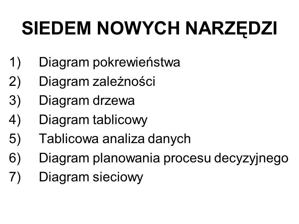 SIEDEM NOWYCH NARZĘDZI 1)Diagram pokrewieństwa 2)Diagram zależności 3)Diagram drzewa 4)Diagram tablicowy 5)Tablicowa analiza danych 6)Diagram planowania procesu decyzyjnego 7)Diagram sieciowy