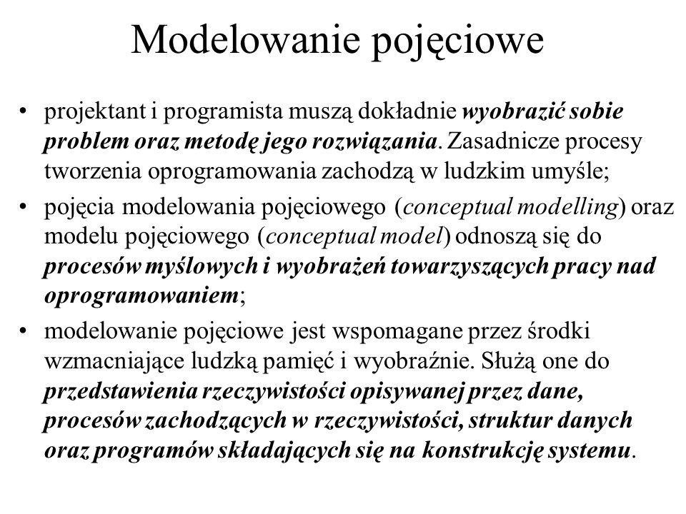 Modelowanie pojęciowe projektant i programista muszą dokładnie wyobrazić sobie problem oraz metodę jego rozwiązania. Zasadnicze procesy tworzenia opro