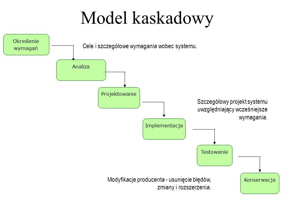Określenie wymagań Projektowanie Implementacja Testowanie Konserwacja Cele i szczegółowe wymagania wobec systemu. Szczegółowy projekt systemu uwzględn
