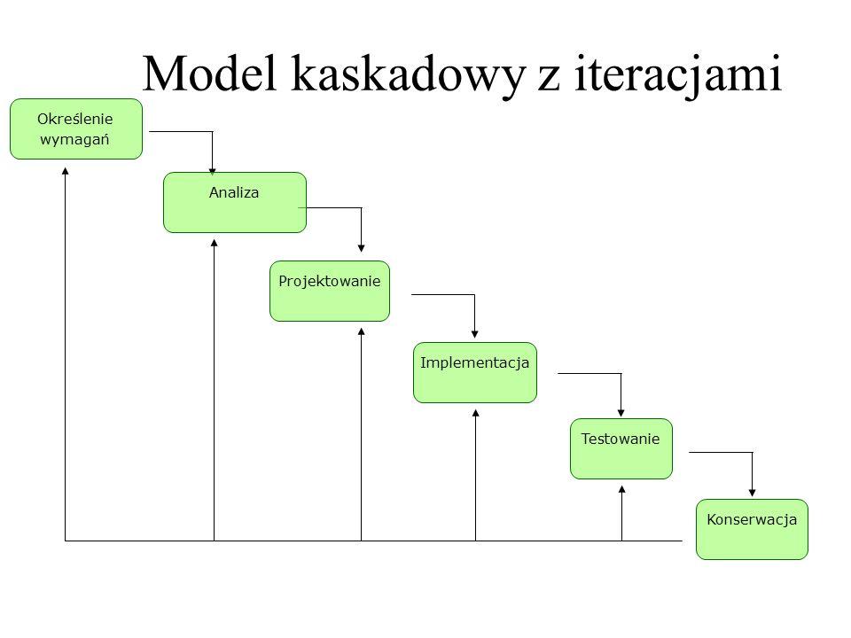 Określenie wymagań Projektowanie Implementacja Testowanie Konserwacja Analiza Model kaskadowy z iteracjami