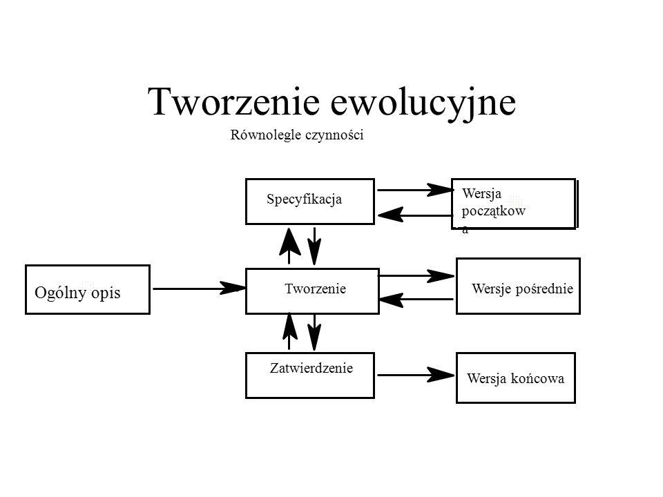 Tworzenie ewolucyjne Wersja początkow a Ogólny opis Specyfikacja Tworzenie Zatwierdzenie Wersje pośrednie Wersja końcowa Równolegle czynności