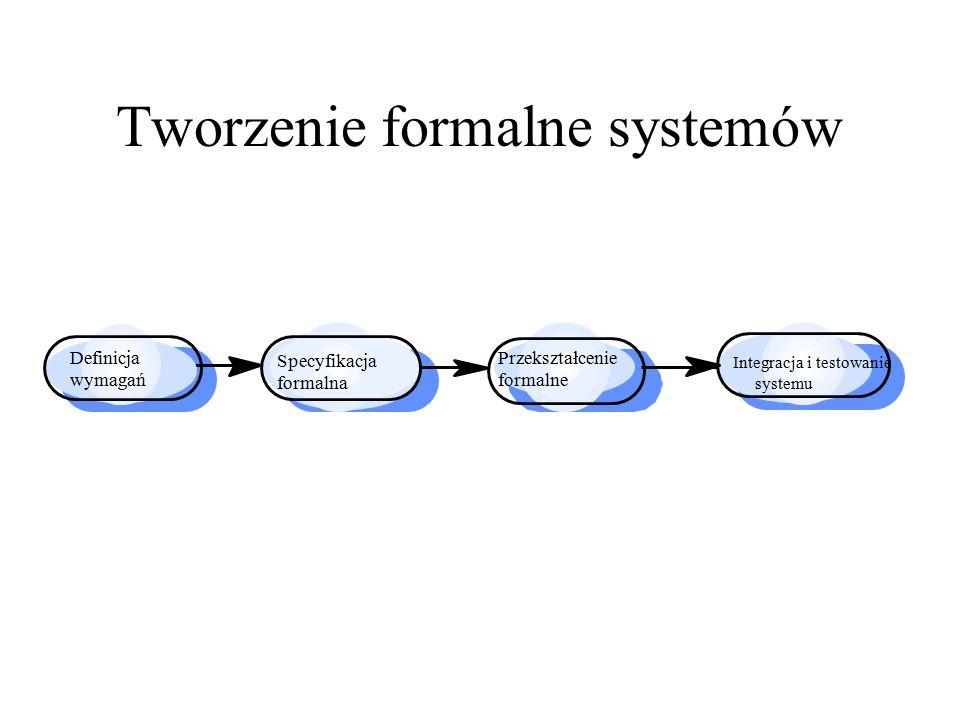 Tworzenie formalne systemów Definicja wymagań Specyfikacja formalna Przekształcenie formalne Integracja i testowanie systemu