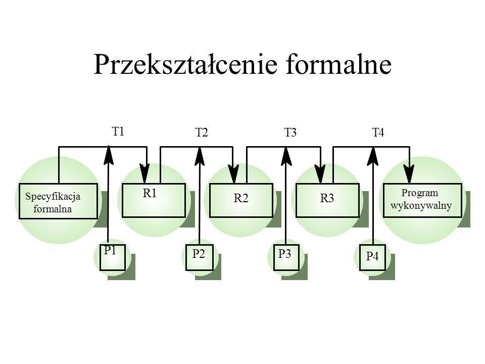 Przekształcenie formalne R1 P1 Specyfikacja formalna Program wykonywalny