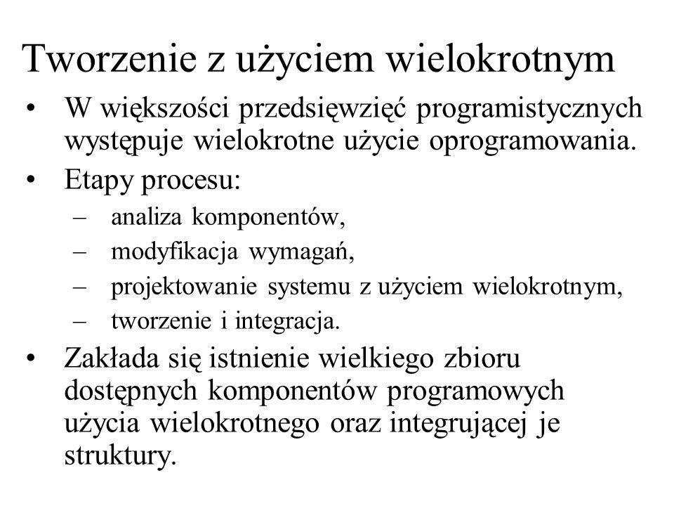 Tworzenie z użyciem wielokrotnym W większości przedsięwzięć programistycznych występuje wielokrotne użycie oprogramowania. Etapy procesu: –analiza kom
