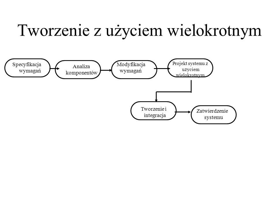 Tworzenie z użyciem wielokrotnym Specyfikacja wymagań Zatwierdzenie systemu Tworzenie i integracja Projekt systemu z użyciem wielokrotnym Analiza komp