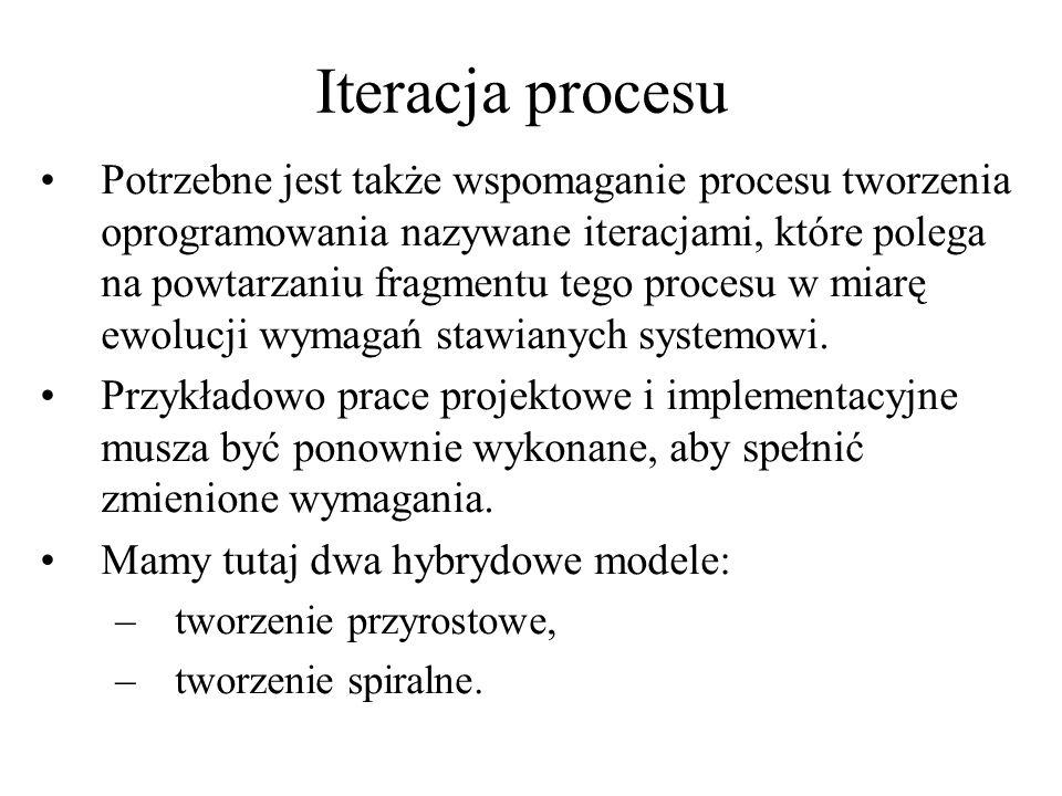 Iteracja procesu Potrzebne jest także wspomaganie procesu tworzenia oprogramowania nazywane iteracjami, które polega na powtarzaniu fragmentu tego pro