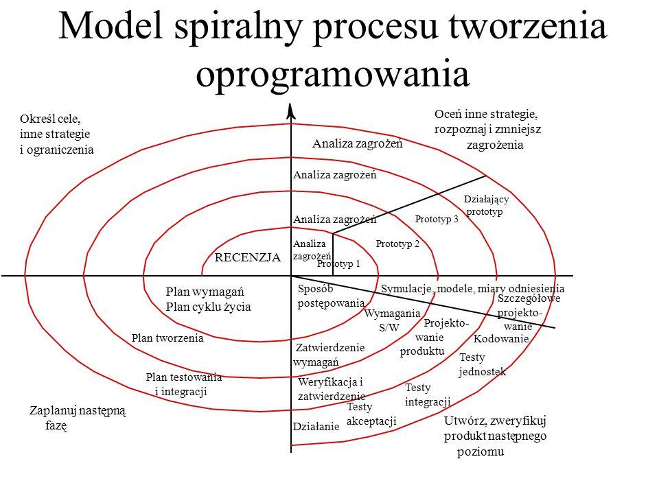 Model spiralny procesu tworzenia oprogramowania Określ cele, inne strategie i ograniczenia Oceń inne strategie, rozpoznaj i zmniejsz zagrożenia RECENZ