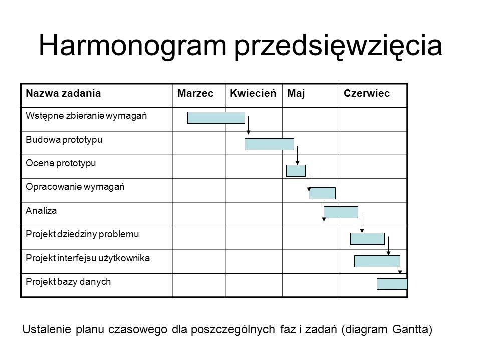 Harmonogram przedsięwzięcia Nazwa zadaniaMarzecKwiecieńMajCzerwiec Wstępne zbieranie wymagań Budowa prototypu Ocena prototypu Opracowanie wymagań Analiza Projekt dziedziny problemu Projekt interfejsu użytkownika Projekt bazy danych Ustalenie planu czasowego dla poszczególnych faz i zadań (diagram Gantta)