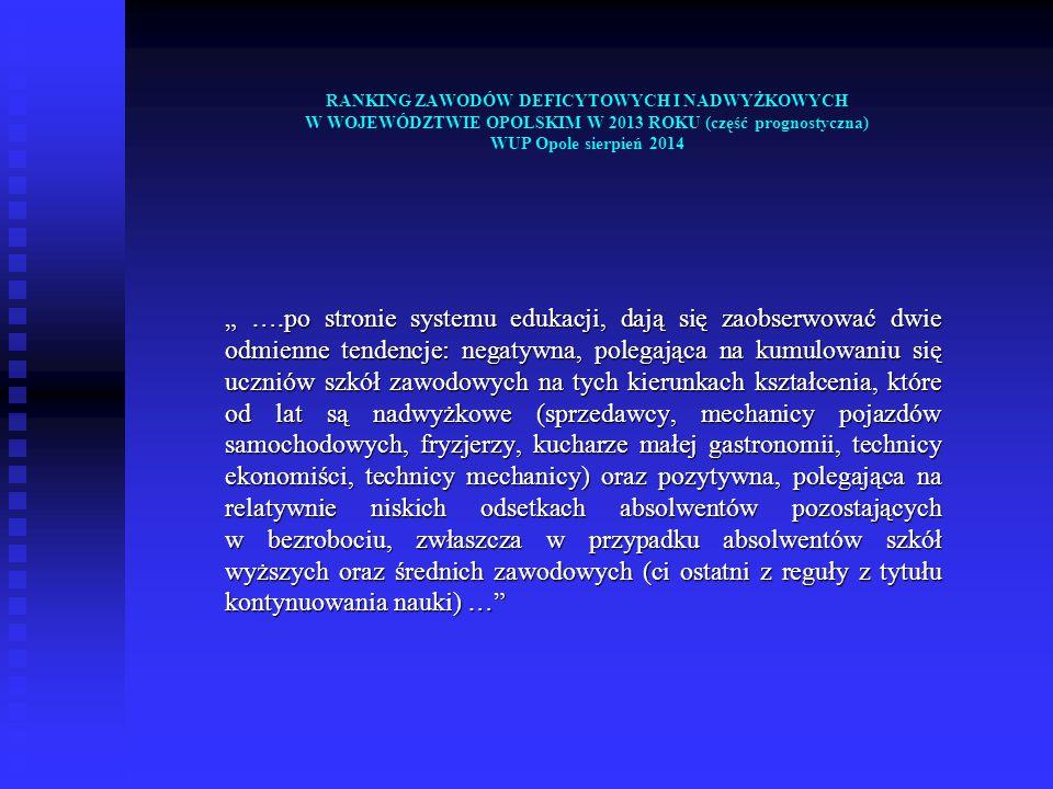 """RANKING ZAWODÓW DEFICYTOWYCH I NADWYŻKOWYCH W WOJEWÓDZTWIE OPOLSKIM W 2013 ROKU (część prognostyczna) WUP Opole sierpień 2014 """" ….po stronie systemu edukacji, dają się zaobserwować dwie odmienne tendencje: negatywna, polegająca na kumulowaniu się uczniów szkół zawodowych na tych kierunkach kształcenia, które od lat są nadwyżkowe (sprzedawcy, mechanicy pojazdów samochodowych, fryzjerzy, kucharze małej gastronomii, technicy ekonomiści, technicy mechanicy) oraz pozytywna, polegająca na relatywnie niskich odsetkach absolwentów pozostających w bezrobociu, zwłaszcza w przypadku absolwentów szkół wyższych oraz średnich zawodowych (ci ostatni z reguły z tytułu kontynuowania nauki) …"""