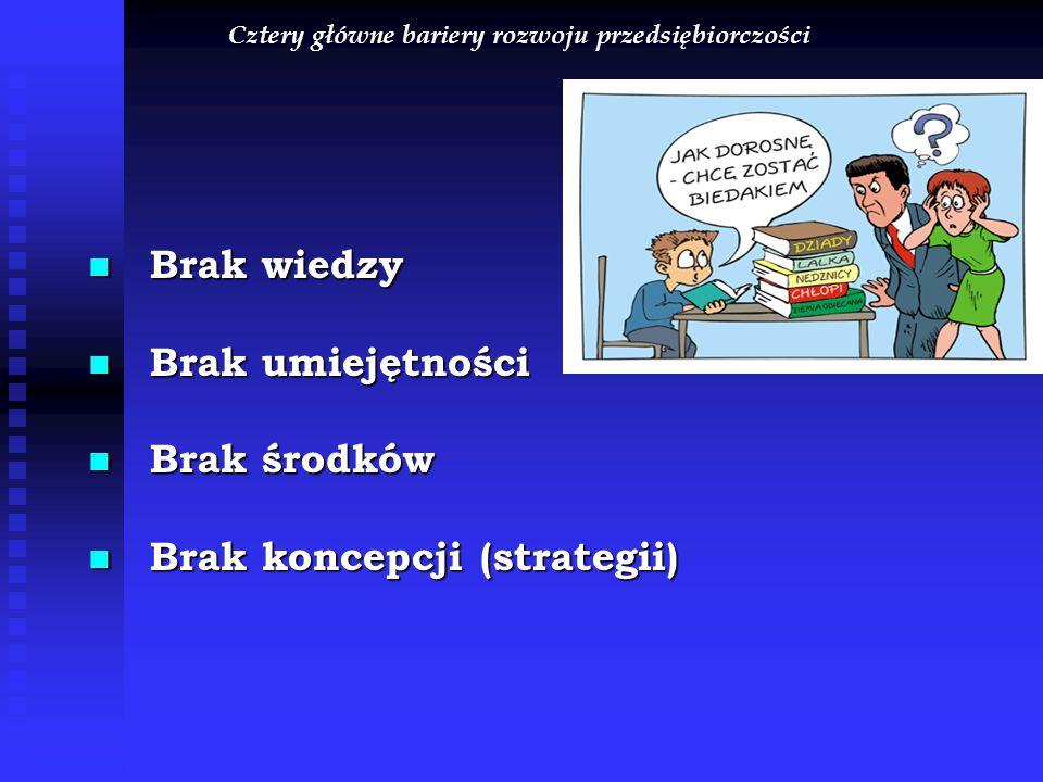 Cztery główne bariery rozwoju przedsiębiorczości Brak wiedzy Brak wiedzy Brak umiejętności Brak umiejętności Brak środków Brak środków Brak koncepcji (strategii) Brak koncepcji (strategii)