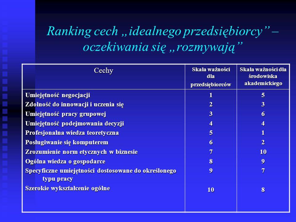 """Ranking cech """"idealnego przedsiębiorcy – oczekiwania się """"rozmywają Cechy Skala ważności dla przedsiębiorców Skala ważności dla środowiska akademickiego Umiejętność negocjacji Zdolność do innowacji i uczenia się Umiejętność pracy grupowej Umiejętność podejmowania decyzji Profesjonalna wiedza teoretyczna Posługiwanie się komputerem Zrozumienie norm etycznych w biznesie Ogólna wiedza o gospodarce Specyficzne umiejętności dostosowane do określonego typu pracy Szerokie wykształcenie ogólne 1234567891053641210978"""