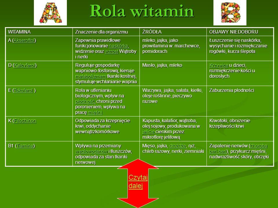 Rola witamin WITAMINA Znaczenie dla organizmu ŹRÓDŁA OBJAWY NIEDOBORU A (Akseroftol) Akseroftol Zapewnia prawidłowe funkcjonowanie naskórka, widzenie