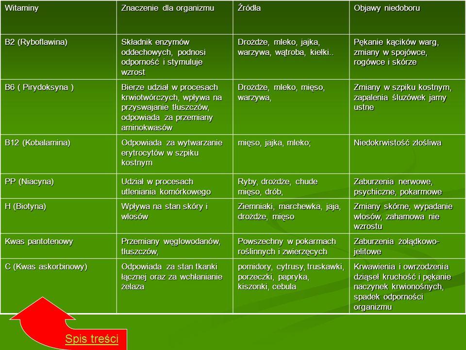 Witaminy Znaczenie dla organizmu Źródła Objawy niedoboru B2 (Ryboflawina) Składnik enzymów oddechowych, podnosi odporność i stymuluje wzrost Drożdże,