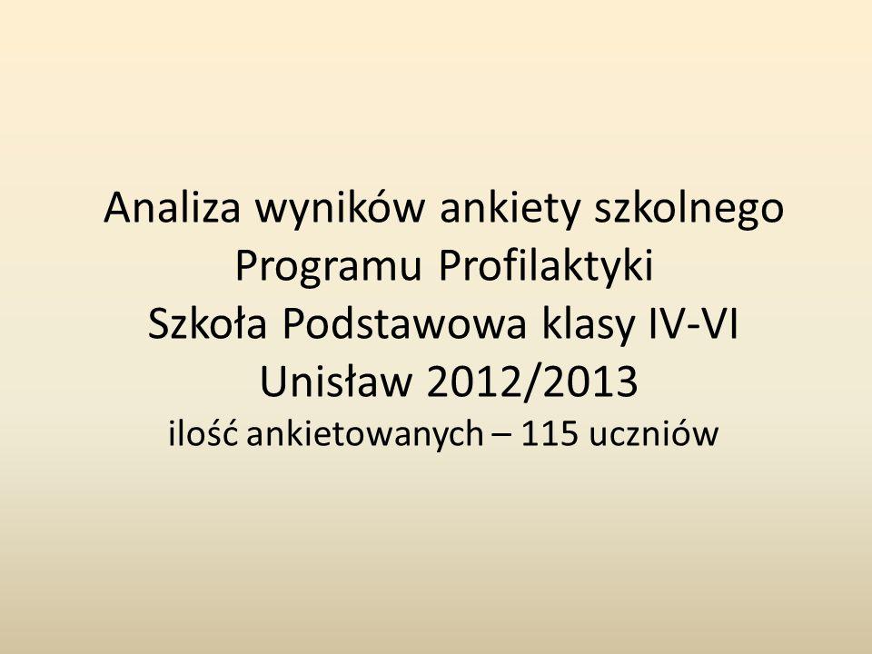 Analiza wyników ankiety szkolnego Programu Profilaktyki Szkoła Podstawowa klasy IV-VI Unisław 2012/2013 ilość ankietowanych – 115 uczniów