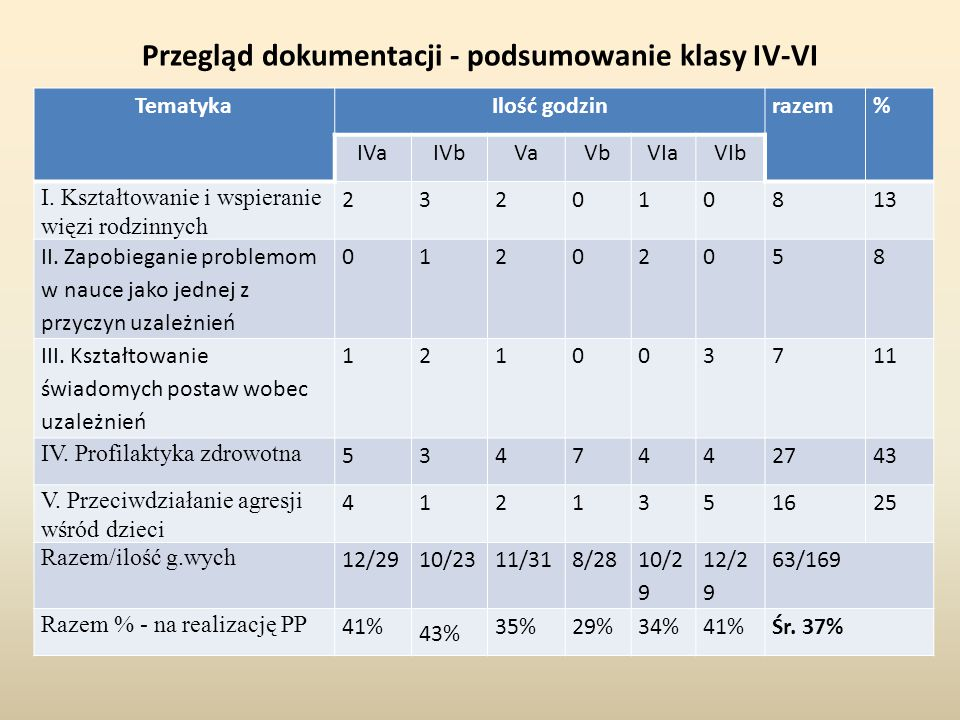 Przegląd dokumentacji - podsumowanie klasy IV-VI TematykaIlość godzinrazem% IVaIVbVaVbVIaVIb I. Kształtowanie i wspieranie więzi rodzinnych 232010813