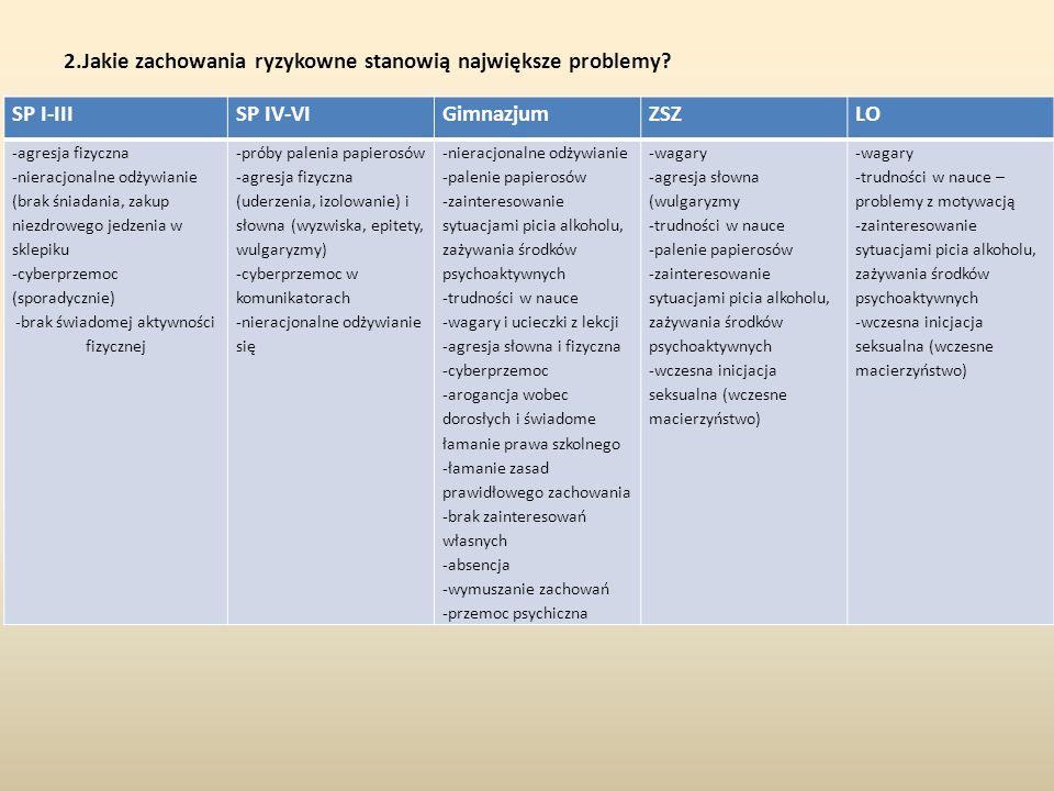 2.Jakie zachowania ryzykowne stanowią największe problemy? SP I-IIISP IV-VIGimnazjumZSZLO -agresja fizyczna -nieracjonalne odżywianie (brak śniadania,