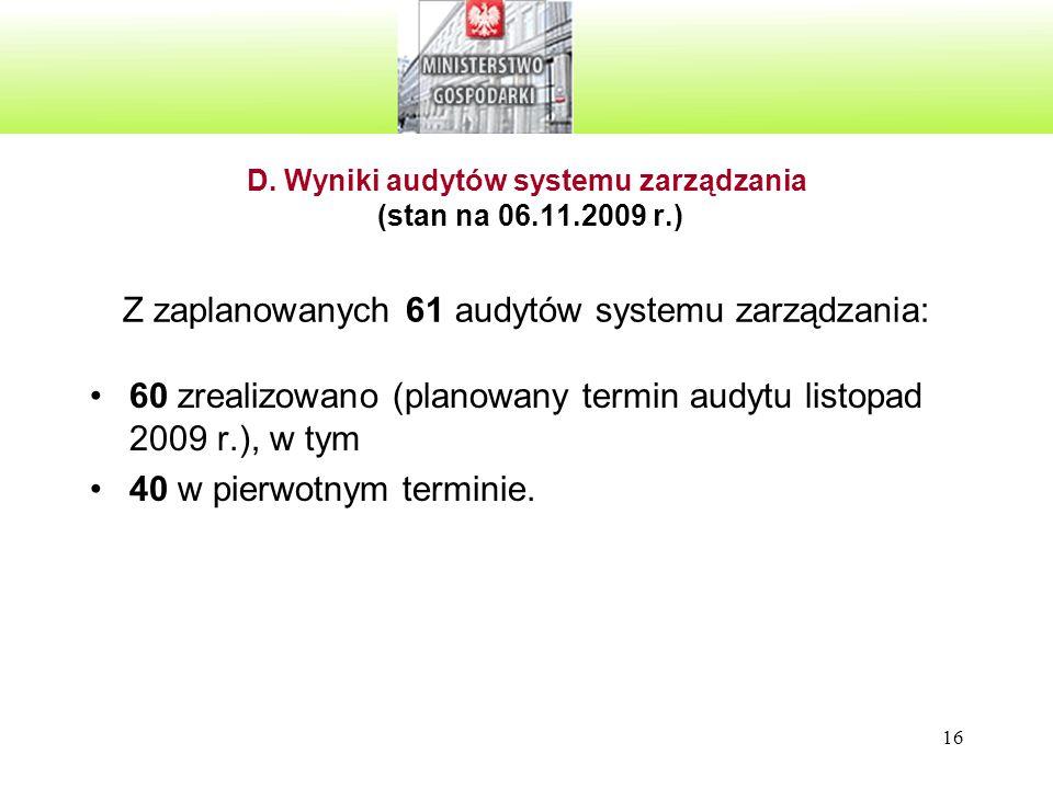 16 D. Wyniki audytów systemu zarządzania (stan na 06.11.2009 r.) Z zaplanowanych 61 audytów systemu zarządzania: 60 zrealizowano (planowany termin aud