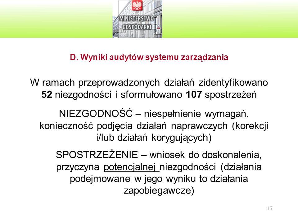 17 D. Wyniki audytów systemu zarządzania W ramach przeprowadzonych działań zidentyfikowano 52 niezgodności i sformułowano 107 spostrzeżeń NIEZGODNOŚĆ