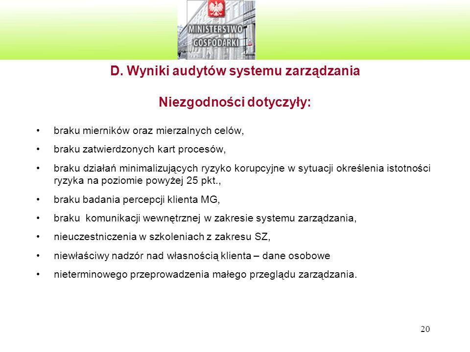 20 D. Wyniki audytów systemu zarządzania Niezgodności dotyczyły: braku mierników oraz mierzalnych celów, braku zatwierdzonych kart procesów, braku dzi