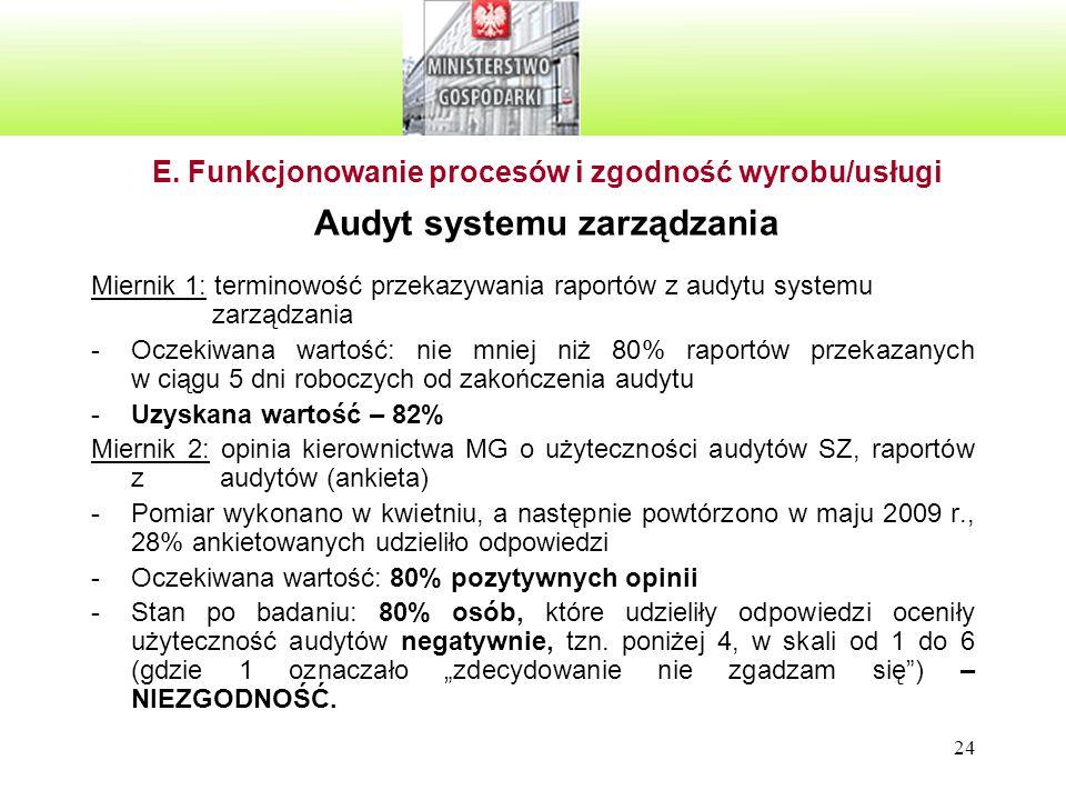24 E. Funkcjonowanie procesów i zgodność wyrobu/usługi Audyt systemu zarządzania Miernik 1: terminowość przekazywania raportów z audytu systemu zarząd