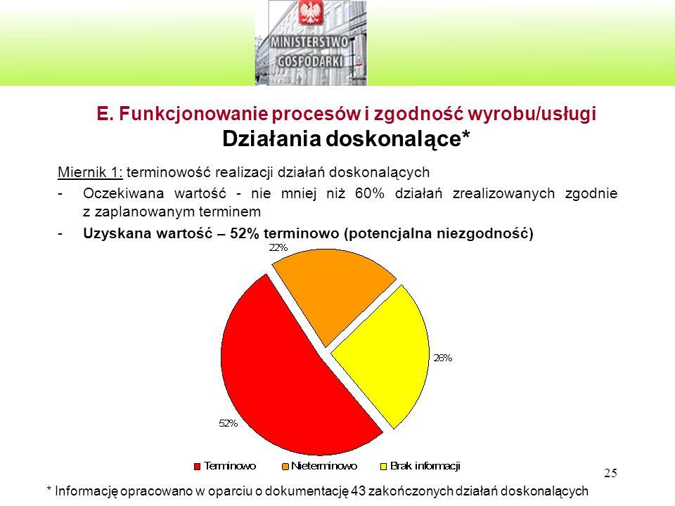 25 E. Funkcjonowanie procesów i zgodność wyrobu/usługi Działania doskonalące* Miernik 1: terminowość realizacji działań doskonalących -Oczekiwana wart