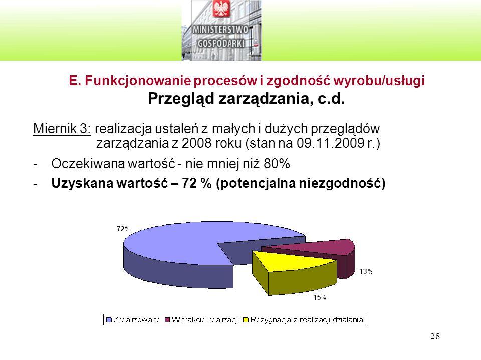 28 Miernik 3: realizacja ustaleń z małych i dużych przeglądów zarządzania z 2008 roku (stan na 09.11.2009 r.) -Oczekiwana wartość - nie mniej niż 80%